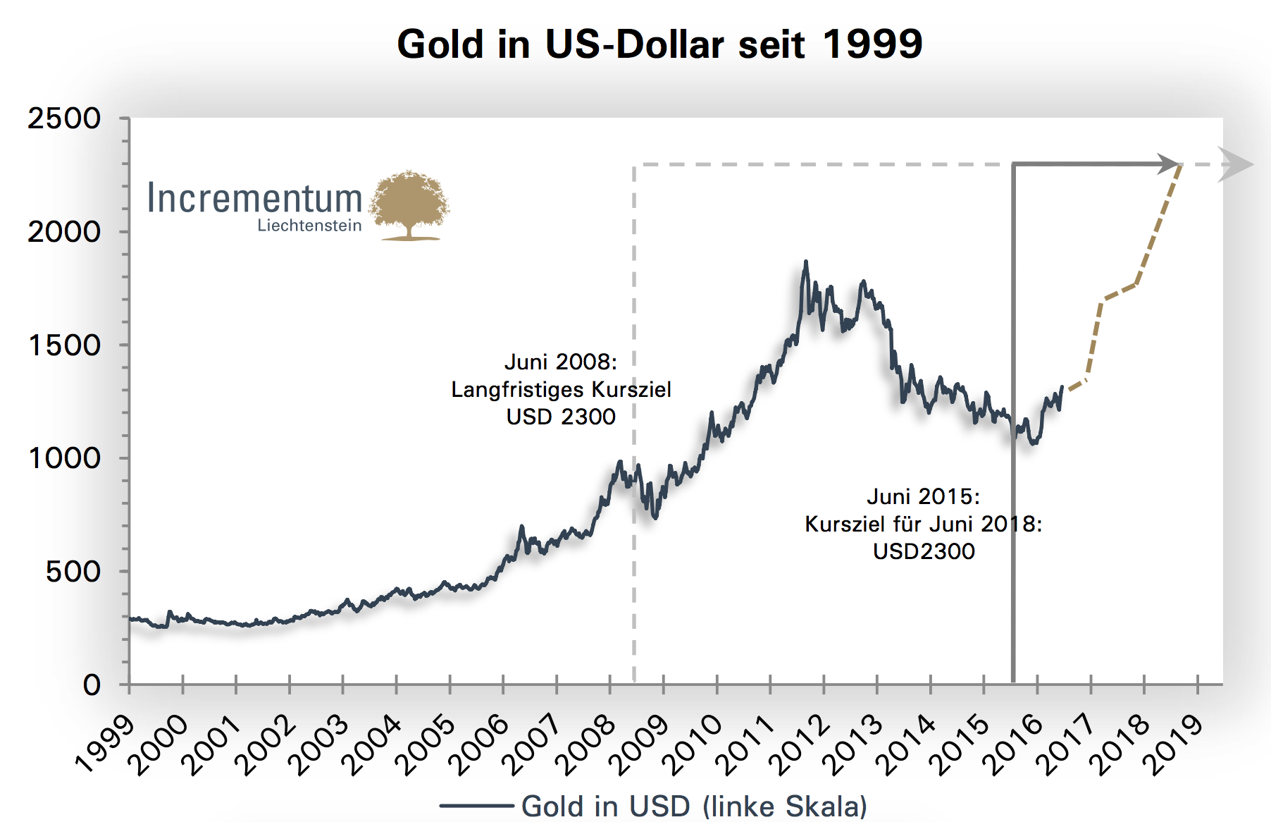 in-gold-we-trust-2016.png